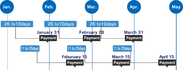 Close on 15th / payment on 5th of next and closing end of month / payment on 20th of next
