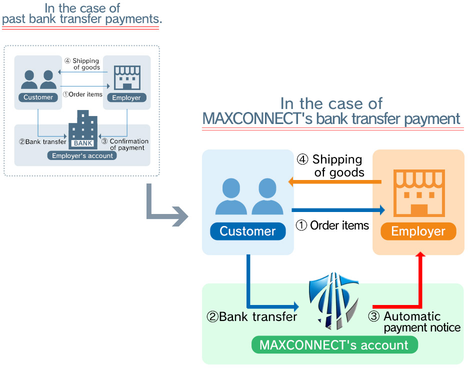 In the case of Max Connect's bank transfer payment