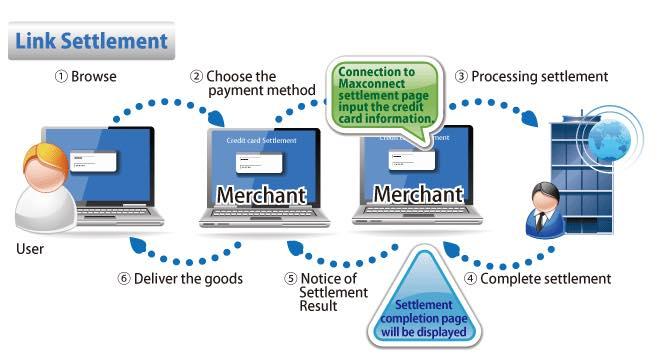 HTML Link Method